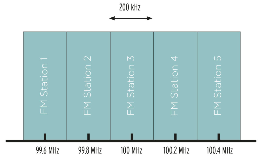 Figure 1. Hypothetical FM Broadcasting Scheme